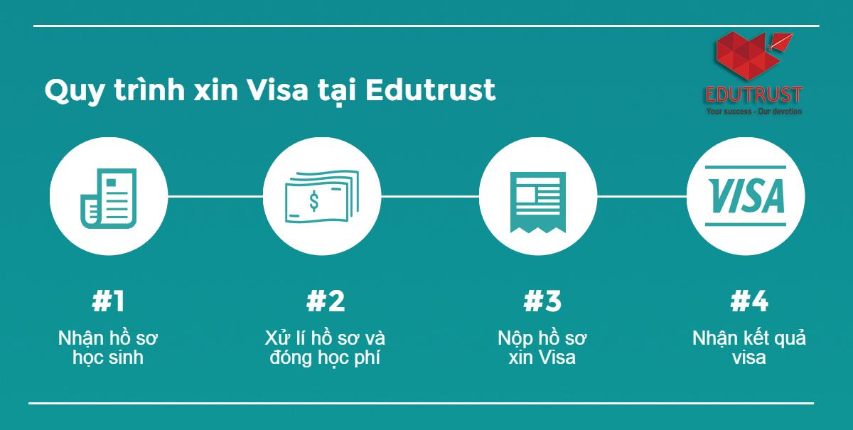 quy-trinh-xin-Visa-Ireland-tai-Edutrust