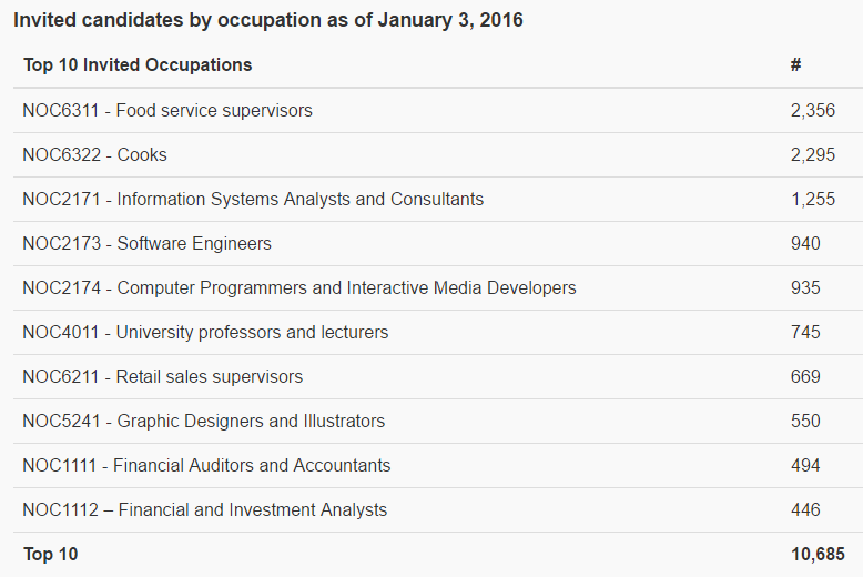 Top 10 Invited Occupations in Canada
