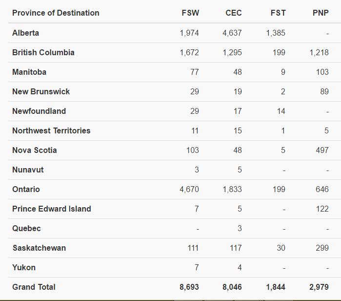 Thống kê định cư theo các chương trình Canada 2015