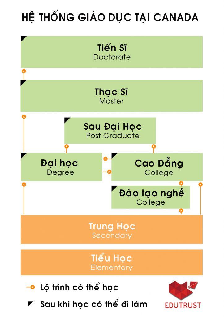 he-thong-giao-duc-tai-canada-edutrust.edu.vn